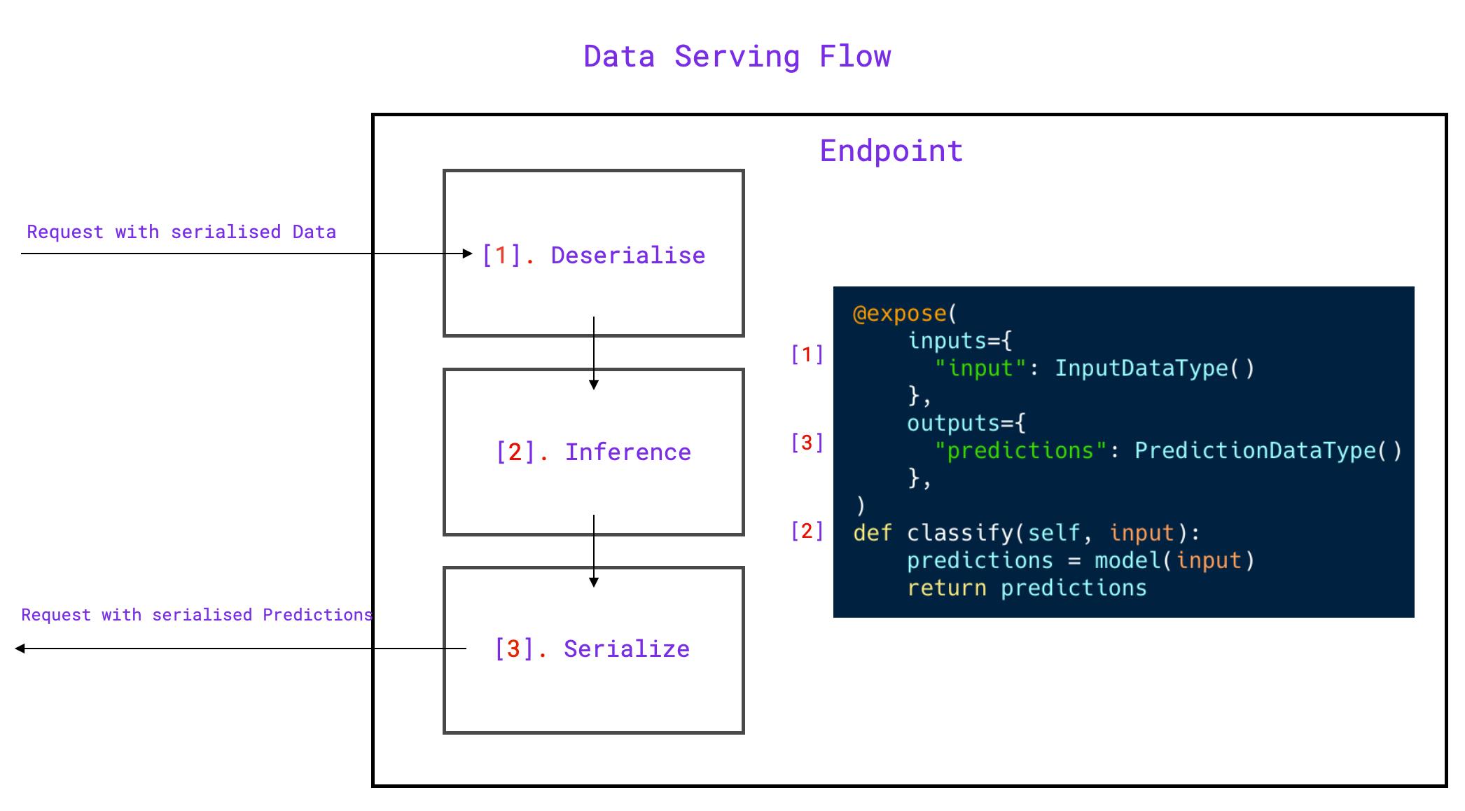 Data Serving Flow